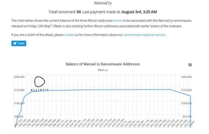 Le montant en bitcoins détenu sur les trois portefeuilles liés à WannaCry, selon la société britannique Ellipse.