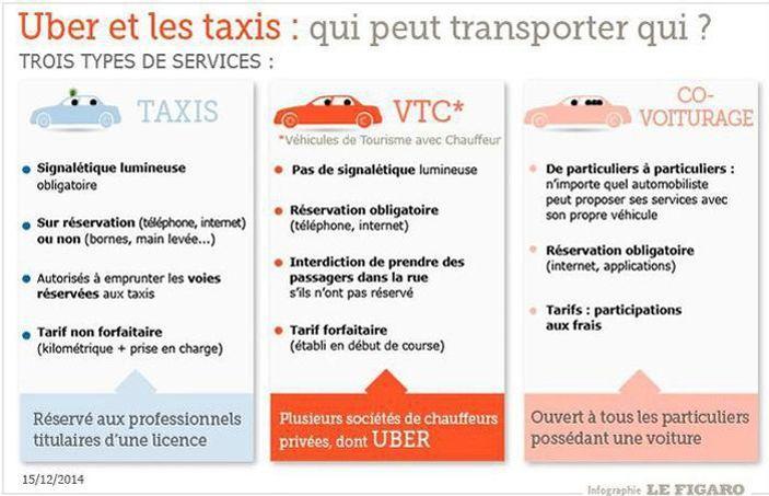 Uber Et Uberpop C Est Quoi La Difference