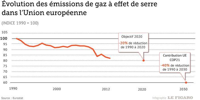 ClimatL'europe Pas Polluantes Ses Réduit À Émissions Petits rBeoWxCd