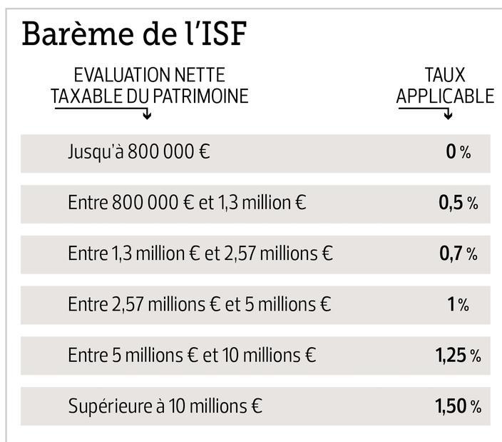 Calcul Salaire Net Québec >> Qui Paie L Isf En France