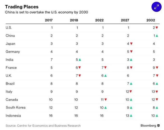 Pib La France Recule A La 7eme Place De L Economie Mondiale