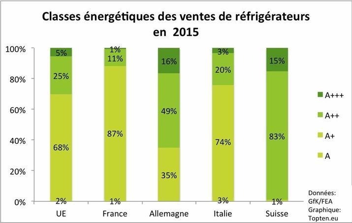 Répartition des ventes de réfrigérateurs selon la classe énergie