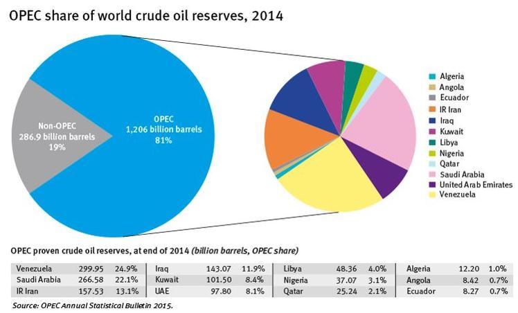 Les réserves de pétrole des pays membres de l'Opep. Crédits: Opep