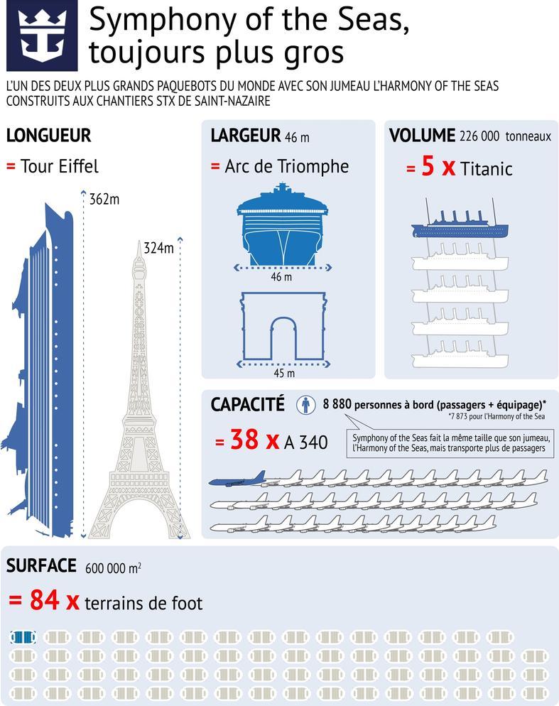 Les dimensions impressionnantes du Symphony of the Seas