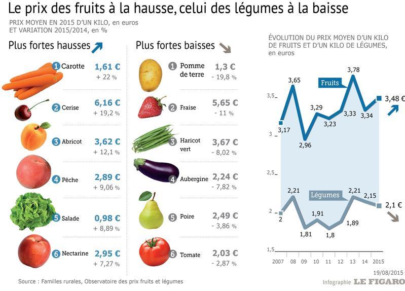 Si l on se base uniquement sur l été 2015, l association note que les prix  ont fortement baissé en juillet par rapport à juin, de 7,61% pour les  fruits et ... dd7cb60fe5a2