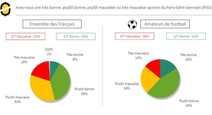 Sondage sur la popularité du PSG