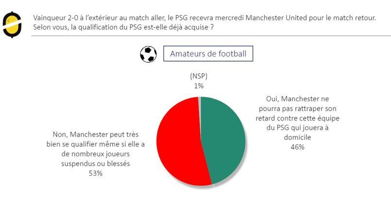 Sondage concernant la qualification ou non du PSG face à Manchester United
