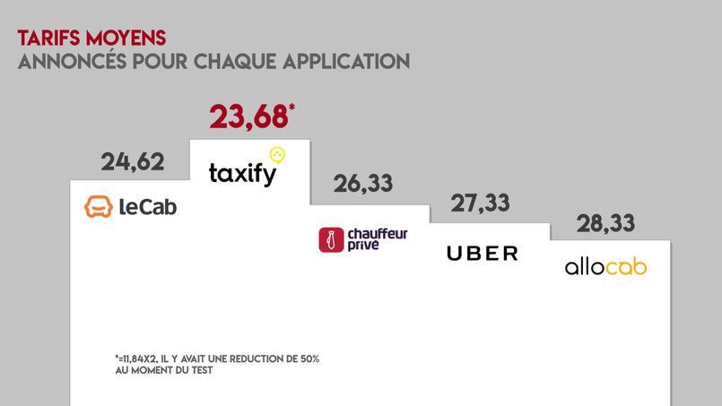 uber le cab chauffeur priv taxify quelle application vtc est la plus comp titive. Black Bedroom Furniture Sets. Home Design Ideas