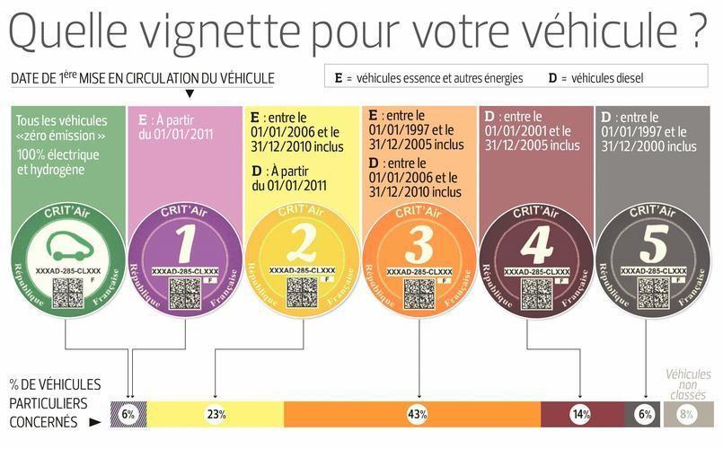 Les Vehicules Diesel D Avant 2001 Bannis Du Grand Paris En Juillet 2019