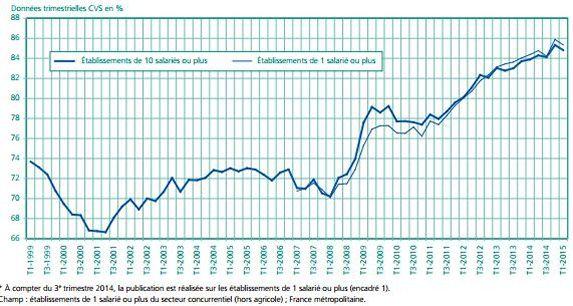 En France 70 Des Embauches Sont Des Cdd De Moins D Un Mois