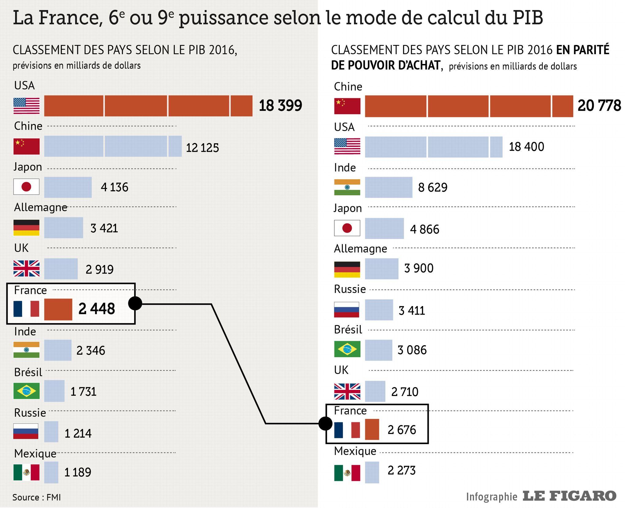 La France 9e Puissance Economique Mondiale Selon Le Fmi