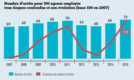 028982077cf Les chiffres chocs de l absentéisme dans les collectivités territoriales