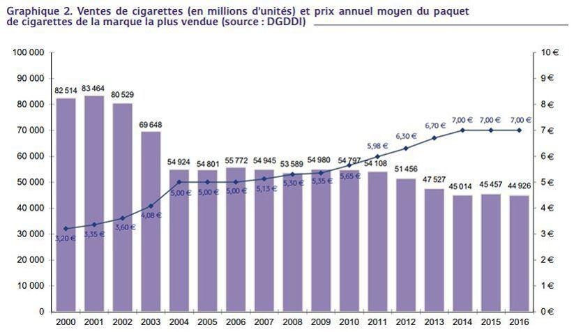 Le Prix Du Paquet De Cigarettes Augmente D Un Euro Ce Jeudi