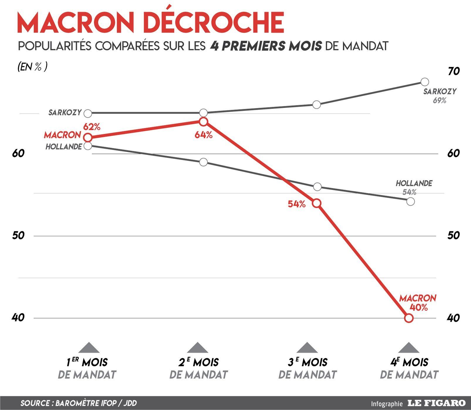 derniers sondages concernant macron
