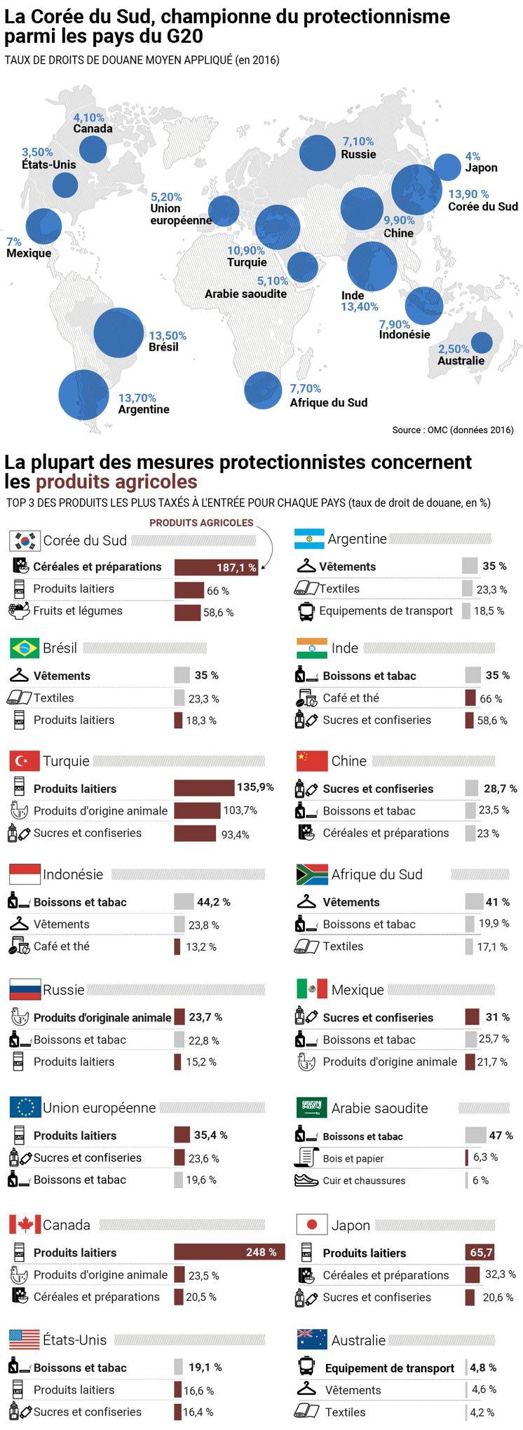 """Résultat de recherche d'images pour """"Protectionnisme : quels sont les pays qui se protègent le plus"""""""