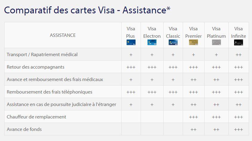 carte bleue visa assurance Savez vous de quelles garanties vous bénéficiez avec votre carte