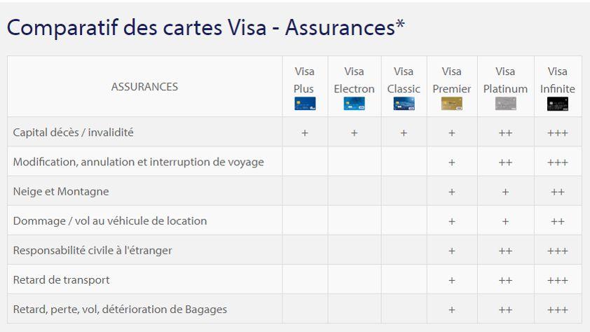 carte visa assurance annulation Savez vous de quelles garanties vous bénéficiez avec votre carte