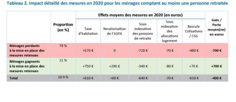 Les Retraites Perdront En Moyenne 400 Euros En 2020