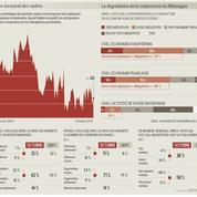 Les cadres s'inquiètent de la dégradation de l'économie allemande