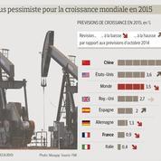 La croissance mondiale devrait faiblir malgré la chute du pétrole
