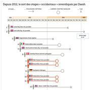 Tués, libérés, détenus: bilan sur le sort des otages occidentaux de Daech