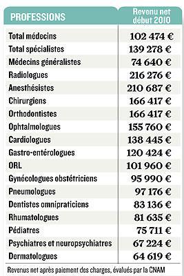 medecin anesthesiste salaire