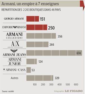 793d151f090 Armani veut continuer à ouvrir plus de 100 boutiques par an