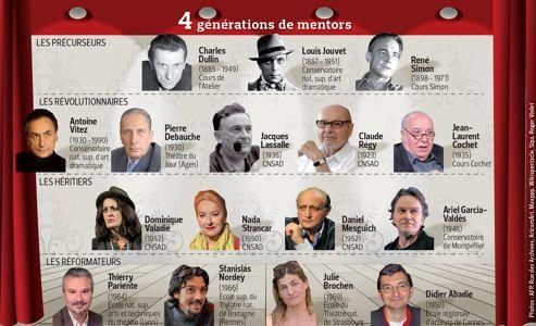 Depuis Louis Jouvet et Charles Dullin, les grands maîtres du théâtre français.