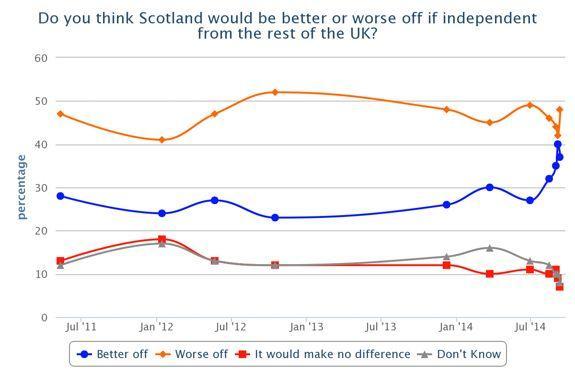Évolution des opinions favorables (en bleu) et défavorables (en orange) à une indépendance de l'Écosse d'après les sondages de l'institut YouGov, entre juillet 2011 et septembre 2014.