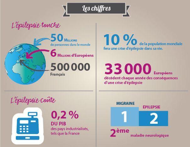 Les chiffres de l'épilepsie recueillis par la Fondation IDÉE.