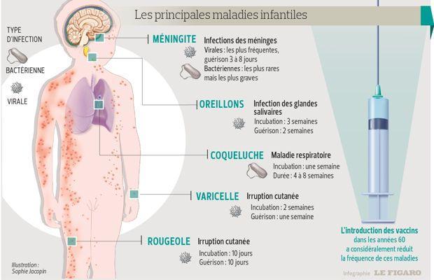 Vaccination De L Enfant Ou En Est La France