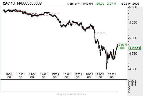 1/ L'indice Cac 40 termine en hausse de 2.07% à 4842.54 points.
