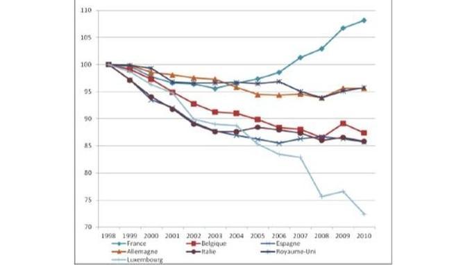 Évolution du prix des pièces de rechange en France et dans les pays limitrophes. Source: Eurostat.
