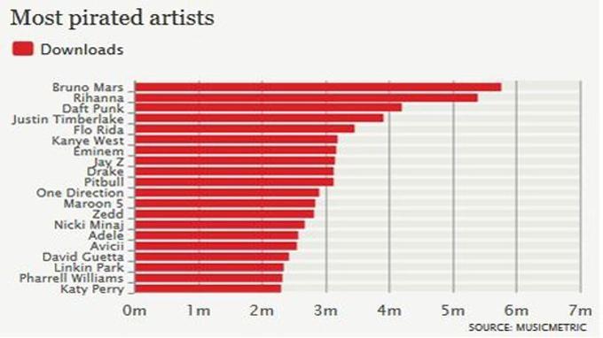 Classement des artistes les plus piratés en 2013 selon Musicmetric.