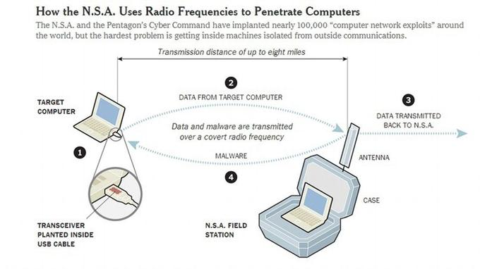 Le système utilisé par la NSA. Capture d'écran du site du <i>New York Times</i>.