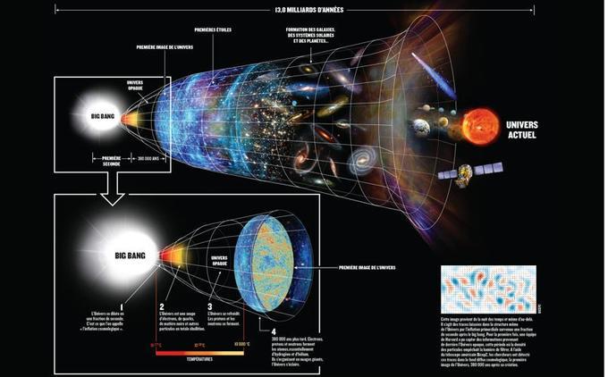 Comment l'Univers a vu le jour