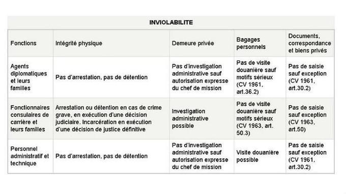 Les bénéficiaires de l'immunité. Sources: Ministère des Affaires étrangères.