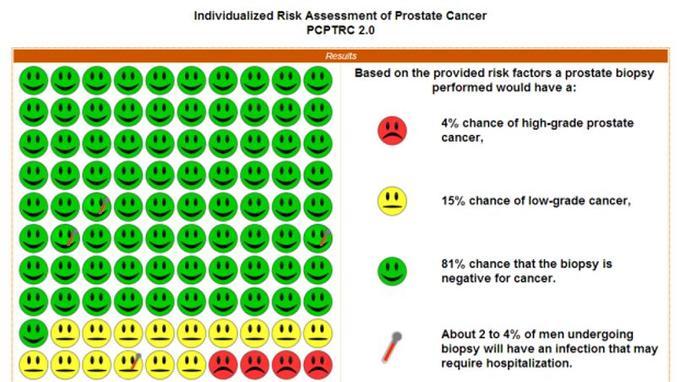 Résultats du test de cancer de la prostate sur http://www.myprostatecancerrisk.com/