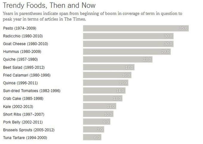 Graphique indiquant le nombre d'années entre le début du boom dans l'utilisation du terme et son pic dans le <i>New York Times</i>.