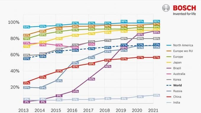 Le taux d'équipements en ESP selon les pays à l'horizon 2021.