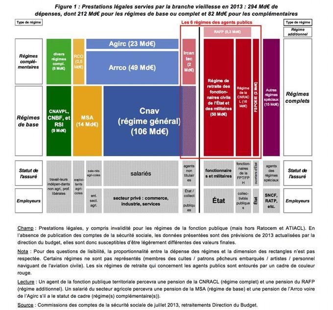 Source: ministère des Finances.