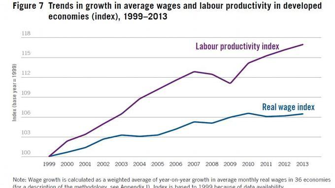 Evolution de la productivité et des salaires réels dans les économies développées. Source: OIT.