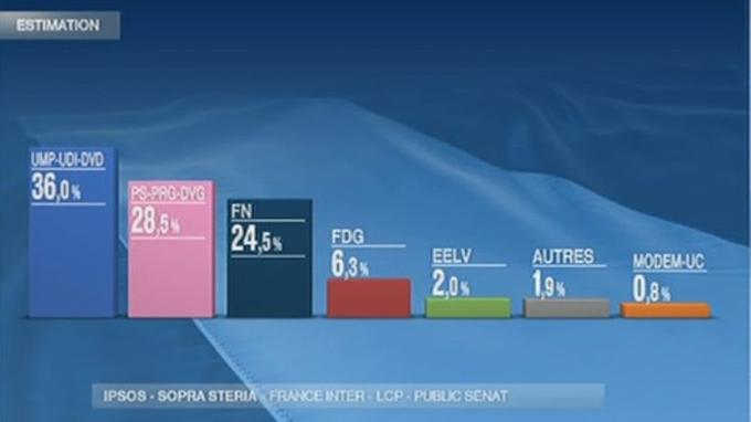 Présentation des résultats sur France 2.