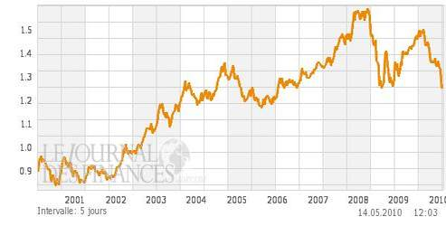 L Euro Pourrait Bientot Valoir Un Dollar