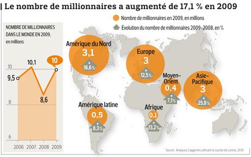 Dix Millions De Millionnaires Dans Le Monde