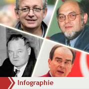 1920 - 2010 : grandeur et décadence du PCF