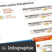 L Arbre Genealogique De La Famille Royale D Angleterre