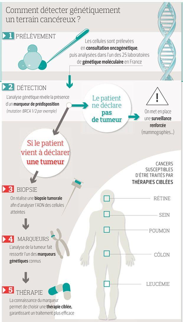 cancer colorectal heredite)
