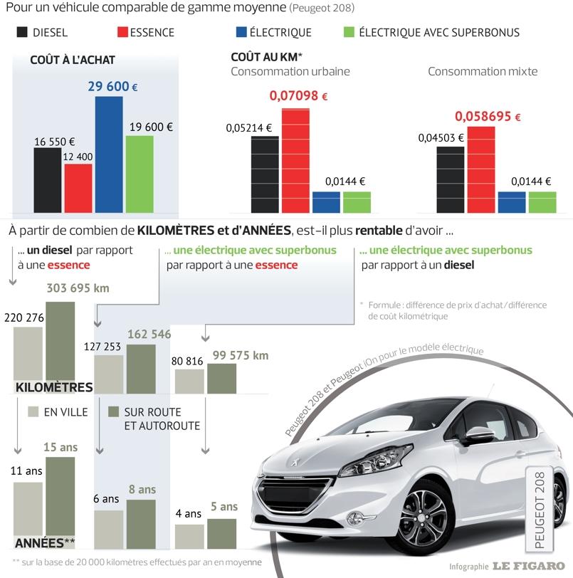 voiture hybride comparatif prix