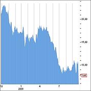 L'action a perdu les deux tiers de sa valeur depuis un an. (Axial Finance)